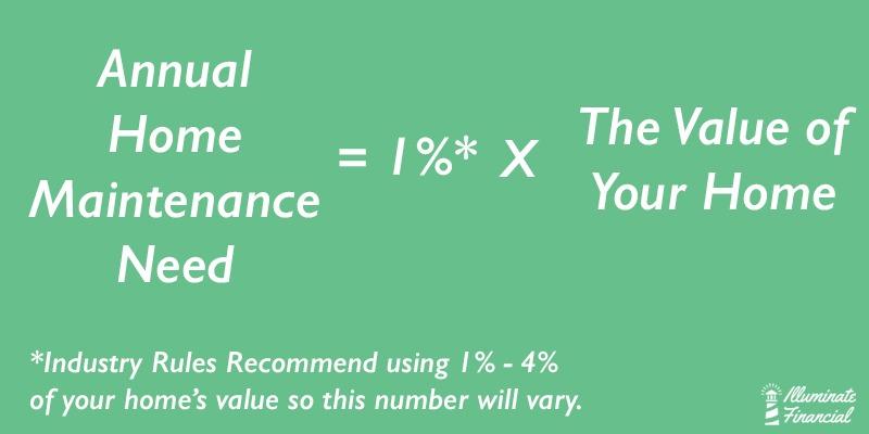 Annual Home Maintenance Need Formula